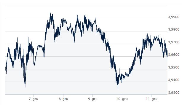 średni kurs dolara