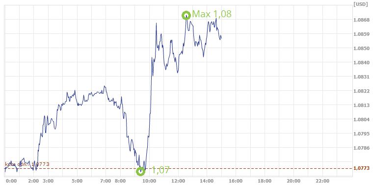 kurs euro w ekantor.pl