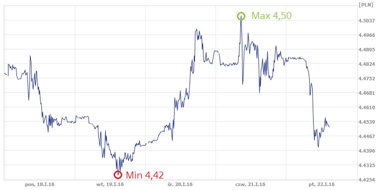 kurs euro w ekantorze
