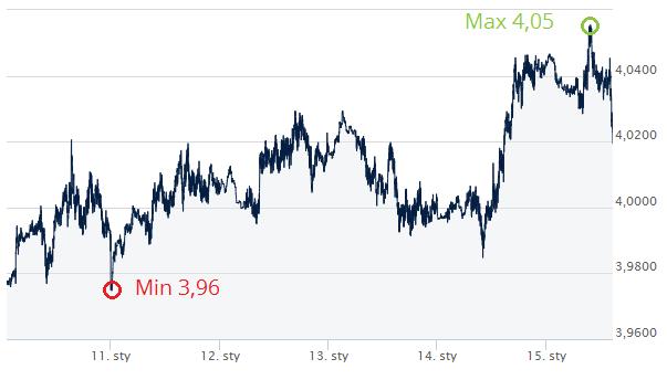 kurs dolara w ekantorze