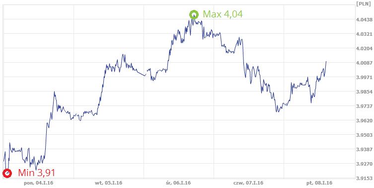średni kurs dolara w ekantorze