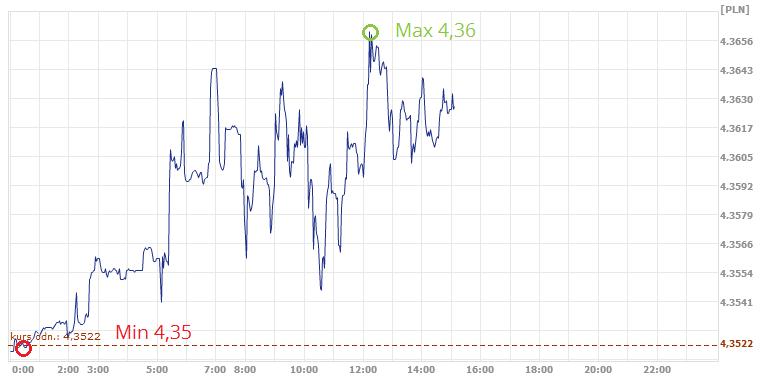 dzisiejszy kurs euro w kantorze internwtowym