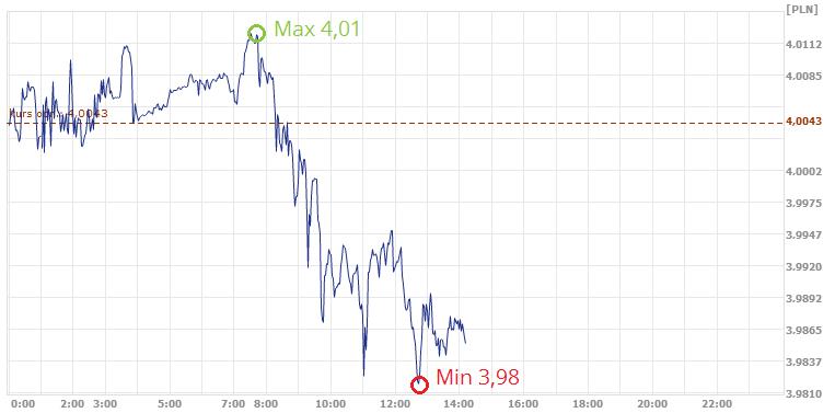 średni kurs franka