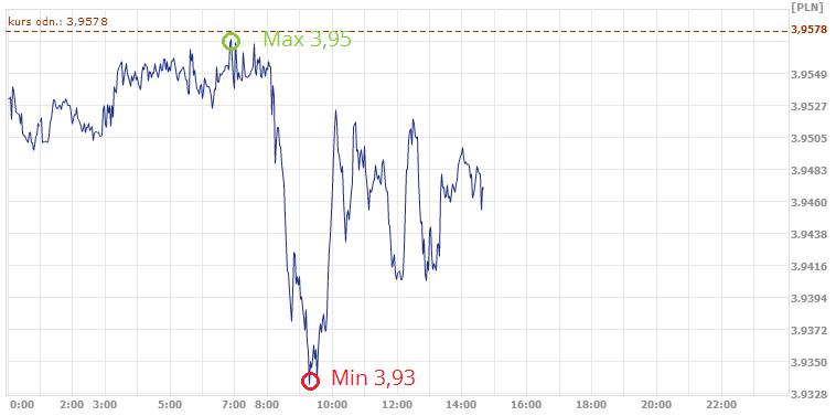 średni kurs franka szwajcarskiego
