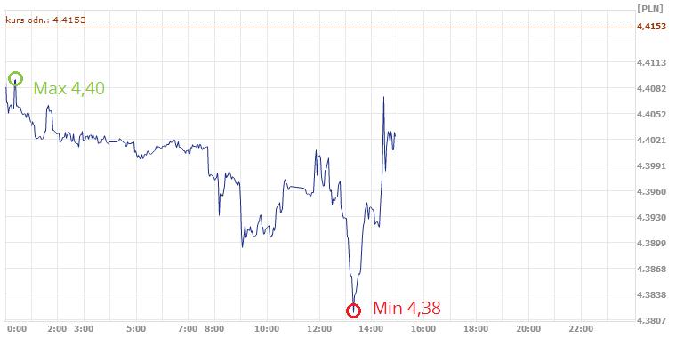 średni kurs euro w ekantor.pl