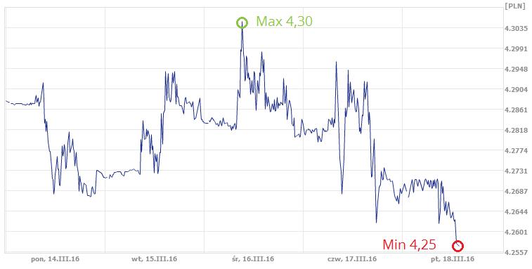 dzisiejszy średni kurs euro