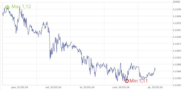 kurs euro, kursy walut w kantorze internetowym