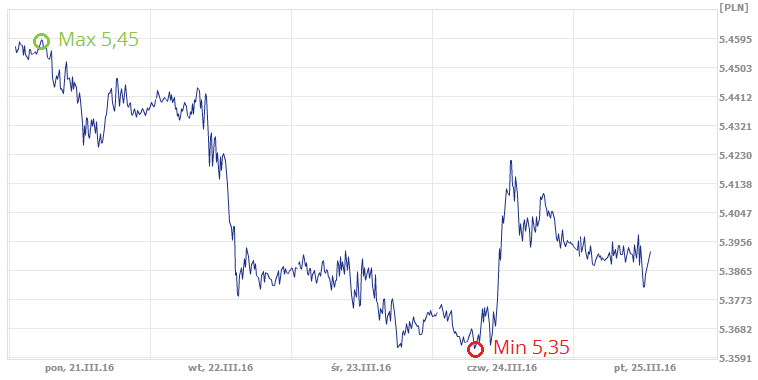 kurs funta brytyjskiego, kurs GBP