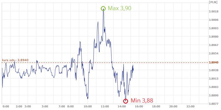 kurs franka, dzisiejszy kurs franka, kurs franka szwajcarskiego