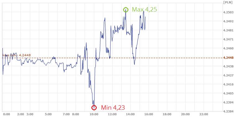 kurs euro, kurs EUR, dzisiejszy kurs euro