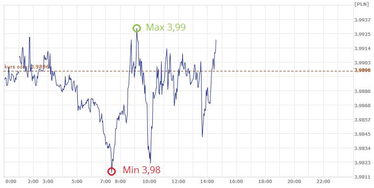 dzisiejsze nototwania franka szwajcarskiego