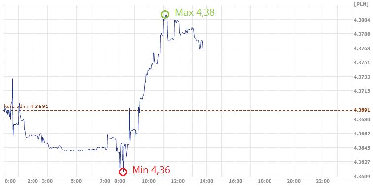 kurs euro, euro, dolar