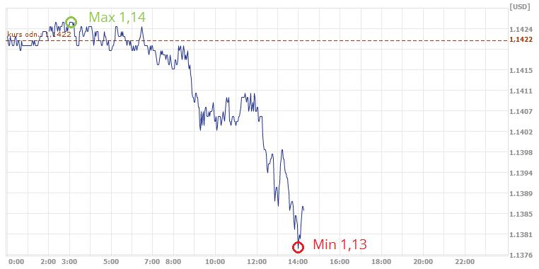 kurs euro, euro