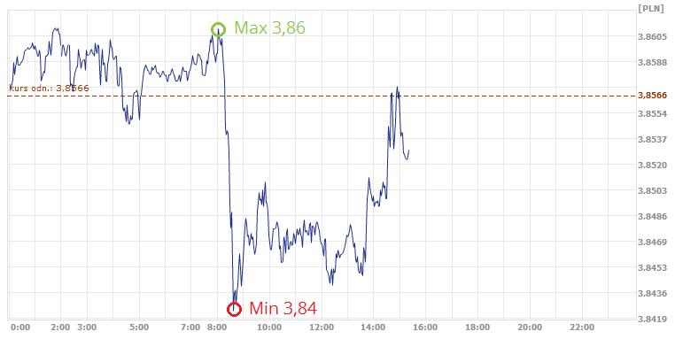 kurs dolara, kurs euro