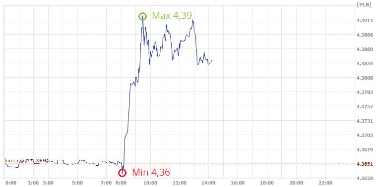 kurs euro, kurs EUR