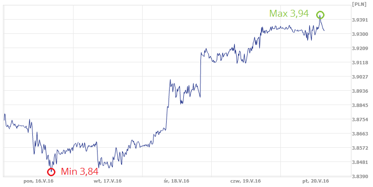 kurs dolara, kurs USD
