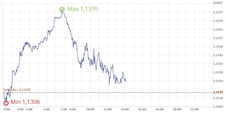 kurs euro, kurs USD