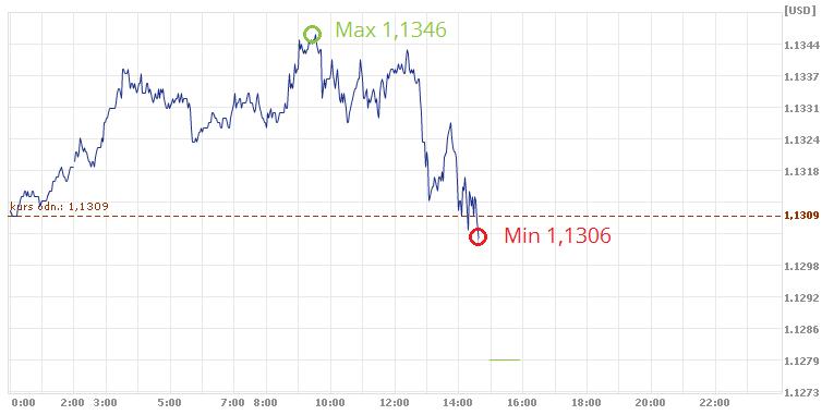 kurs euro, kmurs EUR