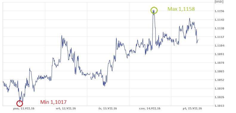 euro, dolar, USD, EUR, kurs euro