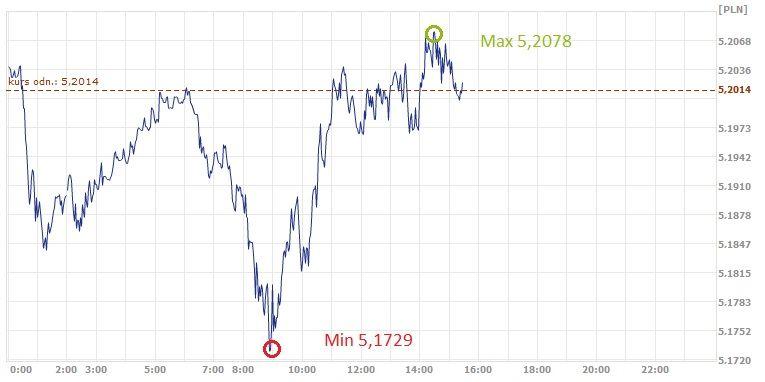 GBP,PLN, funt, złoty, kurs funta