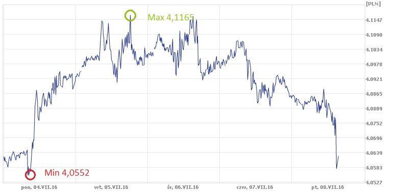 CHF, PLN, złoty, frank szwajcarski, kurs franka