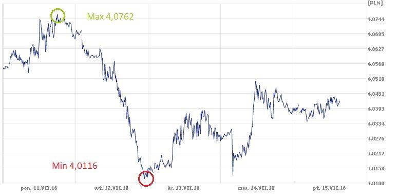 CHF, PLN, kurs franka szwajcarskiego, frank, złoty