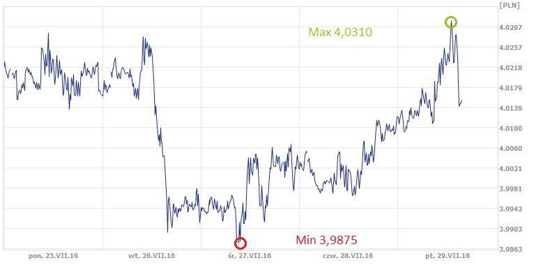 CHF, PLN, frank szwajcarski, złoty, kurs franka