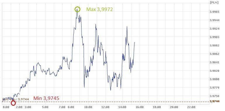 dolar, złoty, USD, PLN, kurs dolara