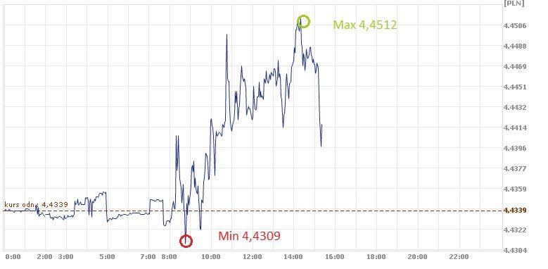 euro, złoty, EUR, PLN, kurs euro