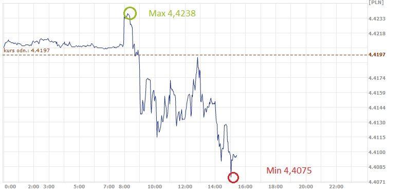 euro, PLN, EUR, złoty, kurs złotego