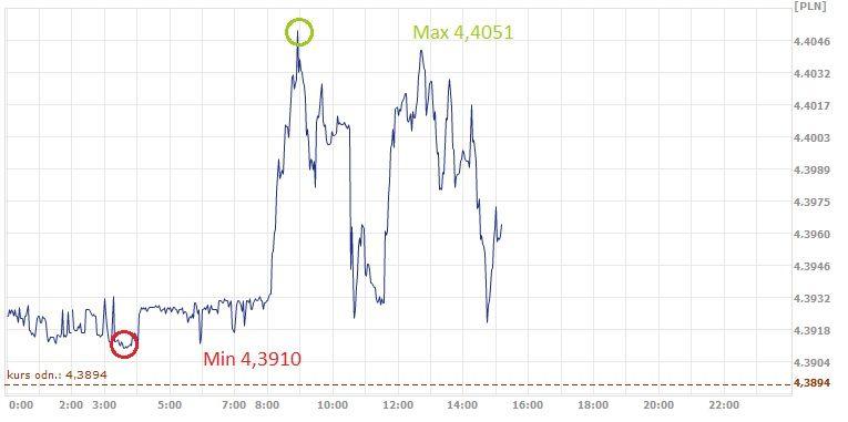 EUR, PLN, euro, złoty, kurs złotego, kurs euro