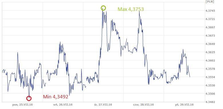EUR, PLN, euro, złoty, kurs euro