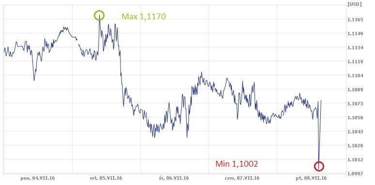 euro, dolar, EUR, USD, kurs euro, kurs dolara