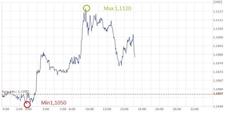 euro, dolar, EUR, USD, kurs dolara, kurs euro
