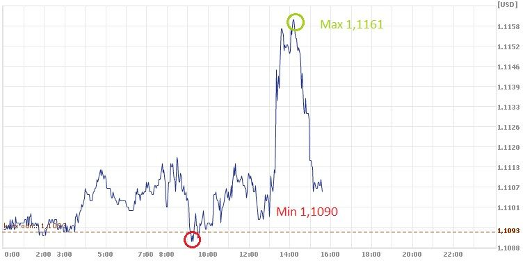 euro, dolar, EUR, USD, kurs euro
