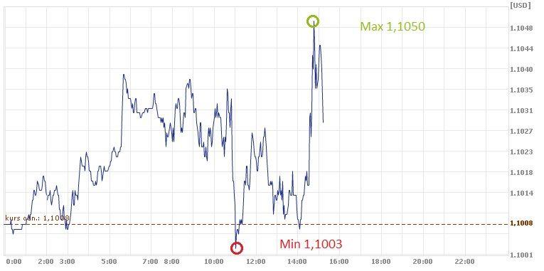 EUR, USD, euro, dolara, kurs euro
