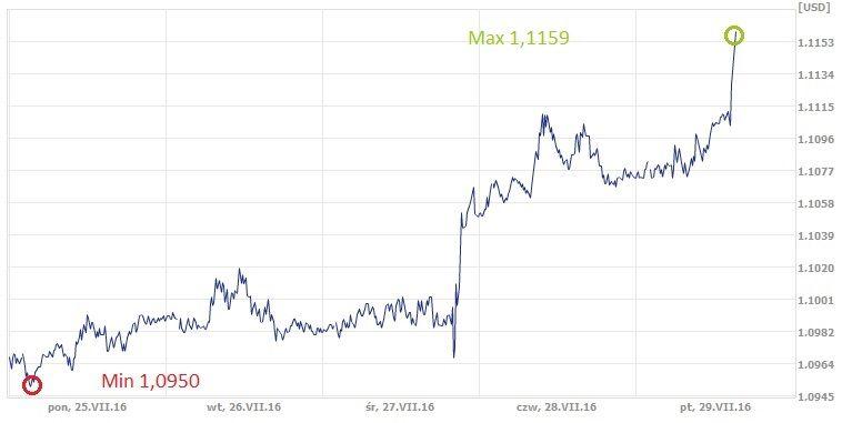 EUR, USD, euro, dolar, kurs dolara, kurs euro