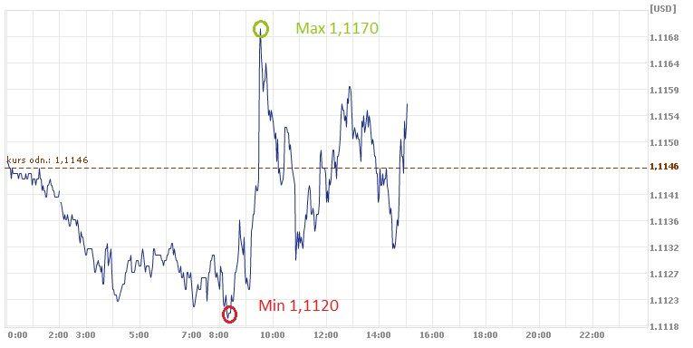 euro, dolar, kurs euro, EUR, USD
