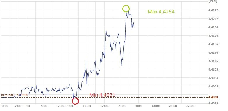 euro, złoty, kurs euro, EUR, PLN