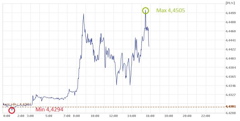 euro, złoty, PLN, EUR, kurs euro