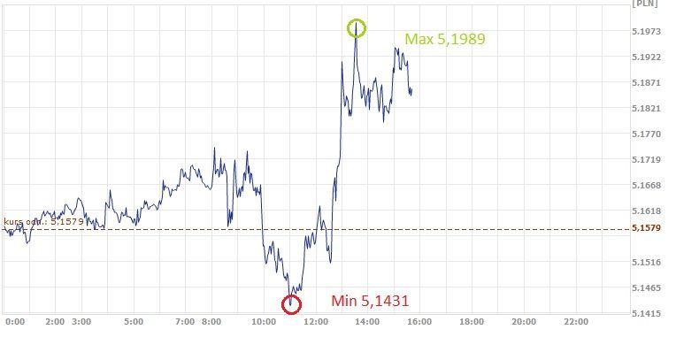 GBP, PLN, kurs funta, złoty