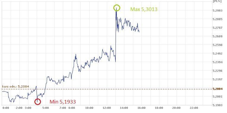 GBP, PLN, kurs funta, złoty, funt