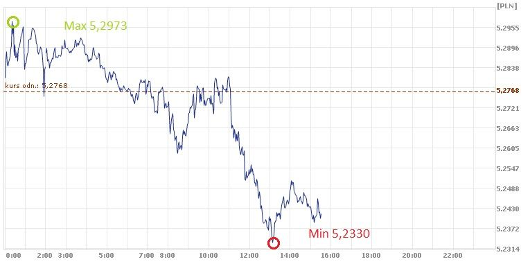 GBP, PLN, kurs złotego, kurs funta, funt