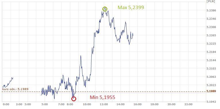 GBP, PLN, złoty, funt, kurs funta