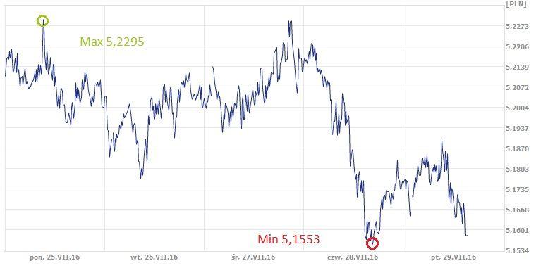 GBP, PLN, funt, złoty, kurs funta