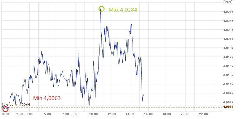 USD, PLN, kurs dolara, kurs złotego