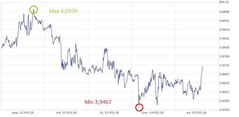USD, PLN, kurs dolara, złoty, dolar