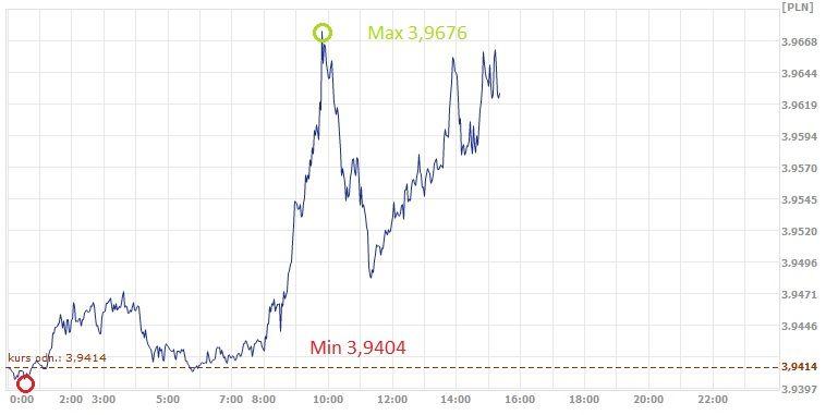USD, PLN, kurs dolara, dolar, złoty