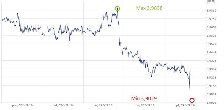 USD, PLN, dolar, złoty, kurs dolara