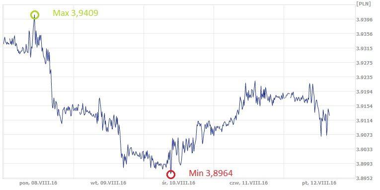 CHF,PLN, frank szwajcarski, złoty, kurs franka